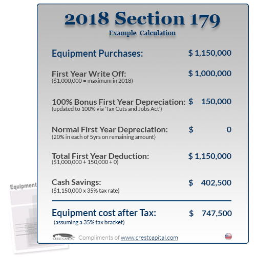 Example of Section 179 at work during the 2018 tax year